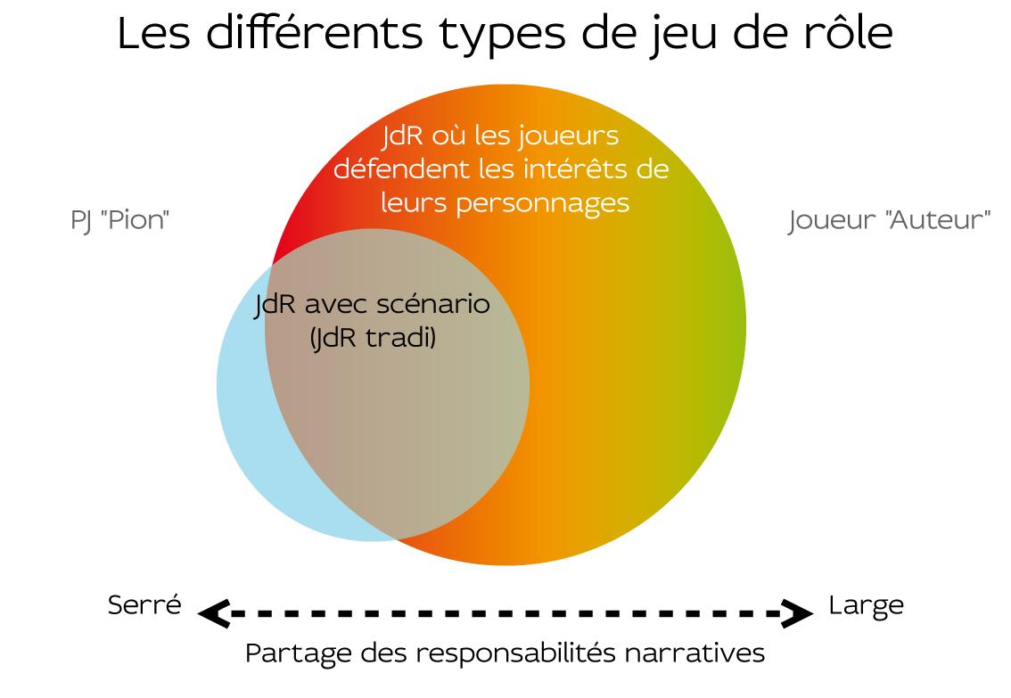 Différents-types-de-JdR-001